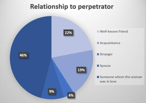 rape_perpetrator_pie_chart