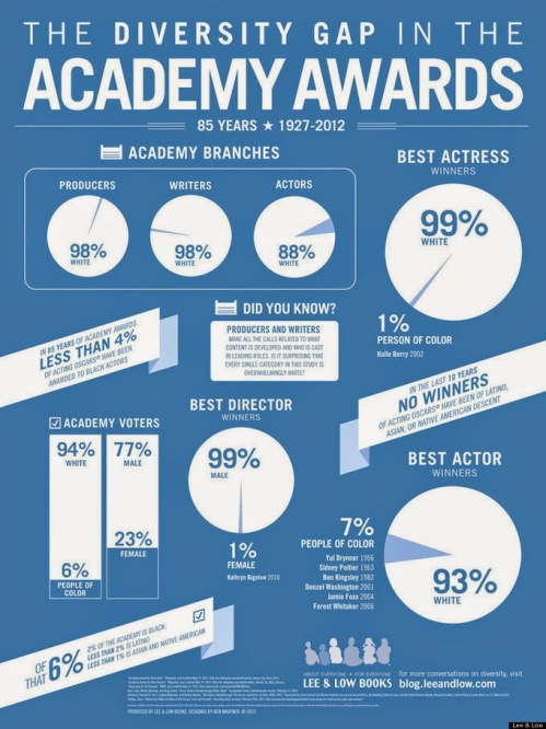 academy-awards-diversity-infographic